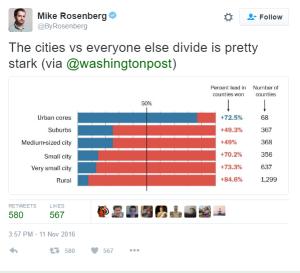 citiessuck